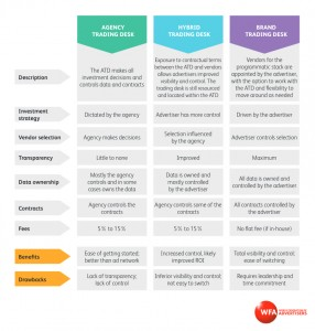 Comparing the three trading desk models, as described in the WFA's Guide to Programmatic Media