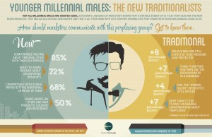 ketchum_language_of_men_infographic