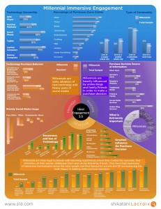 SLD-Millennial-Engagement-study-infographic-final