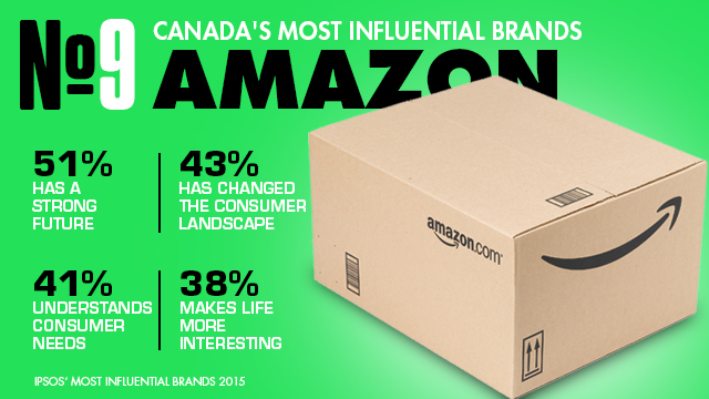 Amazon_influential_brands