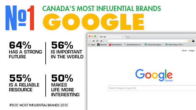 Google_influential_brands