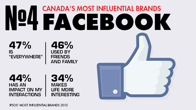 facebook_influential_brands