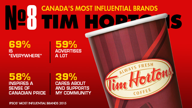 timhortons_influential_brands