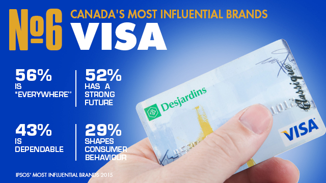 visa_influential_brands