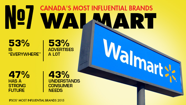walmart_influential_brands
