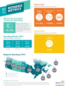 Canadians go on a spending spree (Report)