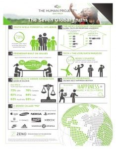 the-human-project-infographic-zeno-group-1-638