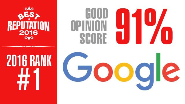 best_rep_google