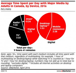eMarketer_Average_Time_Spent_per_Day_with_Major_Media_by_Adults_in_Canada_by_Device_2016_208174